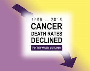 Cancer Death Rates Continue To Decrease